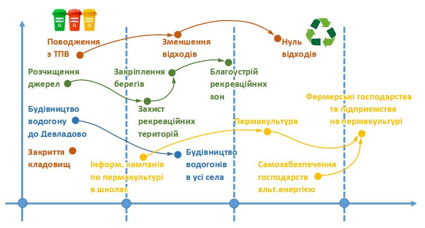 сценарій розвитку ОТГ