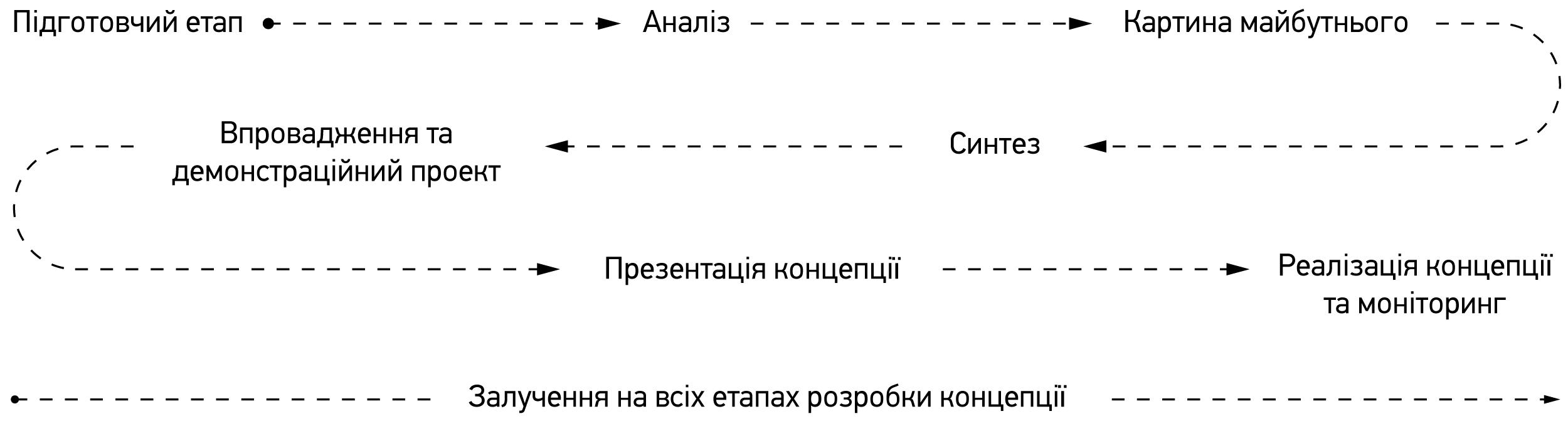 етапи___1