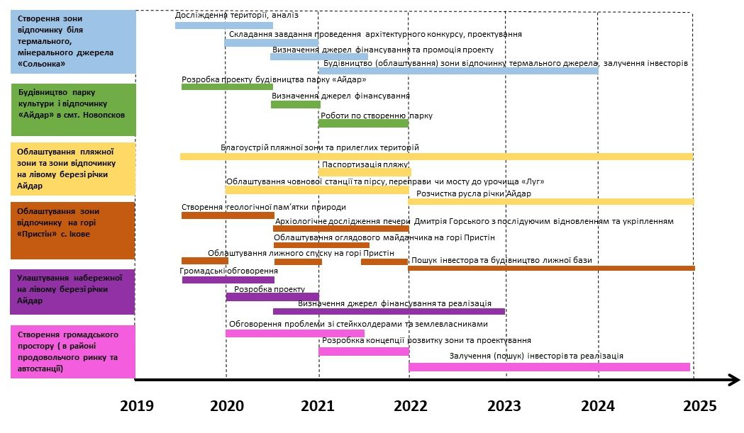 Novopskovska_AH_SPP_ROADMAP